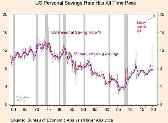 US personal saving rates chart