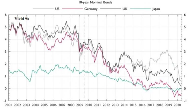 Chart shows 10-year Nominal bonds