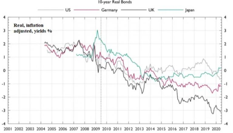 Chart shows 10-year Real Bonds