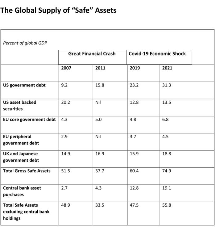 Global Supply of Safe Assets Table
