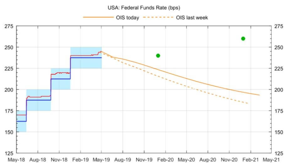 Chart shows Federal Funds Rate (bps)