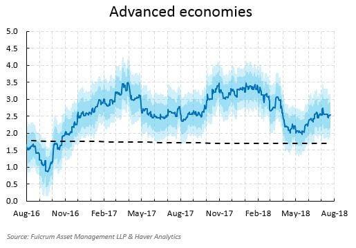 Chart shows advanced economies