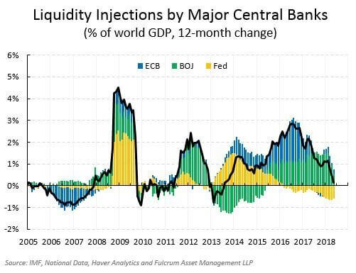 Chart shows Liquidity Injections by Major Central Banks
