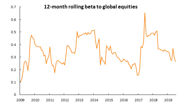 The chart shows 12–month sensitivity of the Fulcrum Diversified Absolute Return Fund with Global Equities (MSCI World TR GBP Hedged)