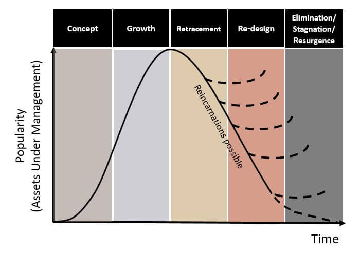 Chart shows an illustration of The Strategy Cycle