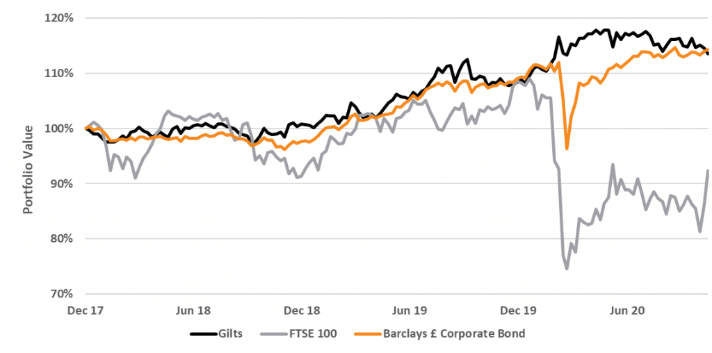 The chart shows Recent UK equity, credit and gilt performance